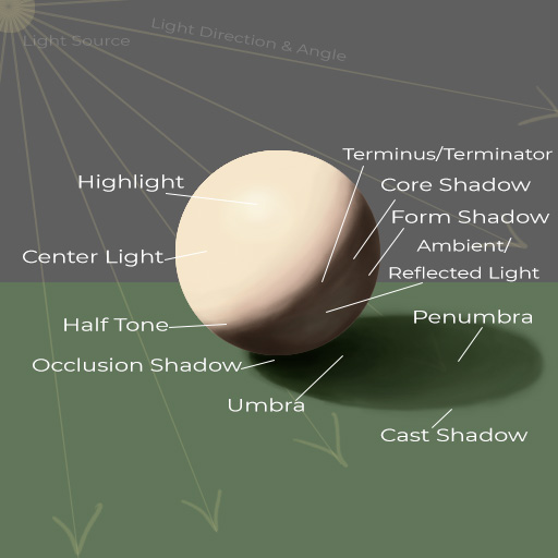 how to draw a sphere_light and shadow diagram 01