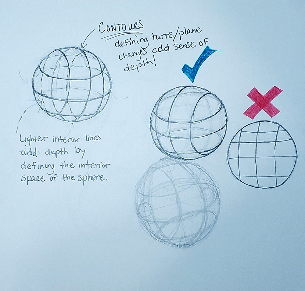 How to draw a sphere_ yes and no examples