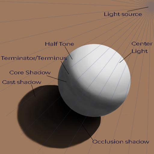 Basic Light and Shadow Demo 05-add cast shadow-occlusion shadow
